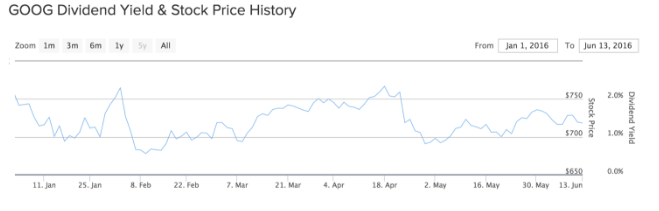 GOOG Dividend Yield & Stock Price History