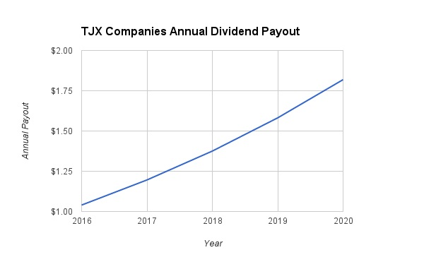 TJX Dividend Growth