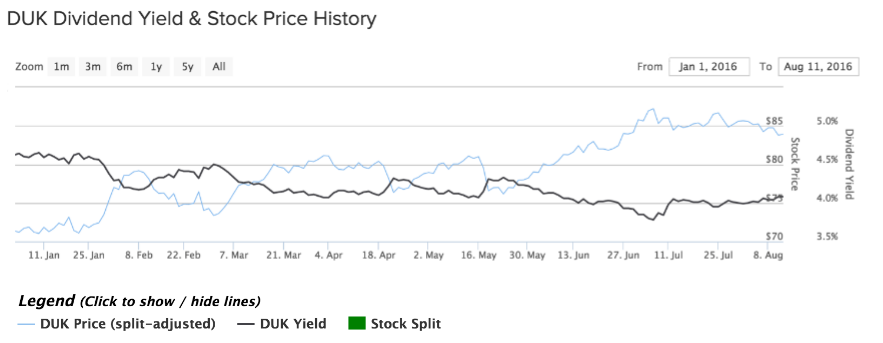 Duke Energy YTD Price Chart