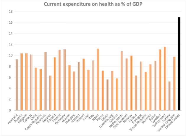 Current Expenditure on Health