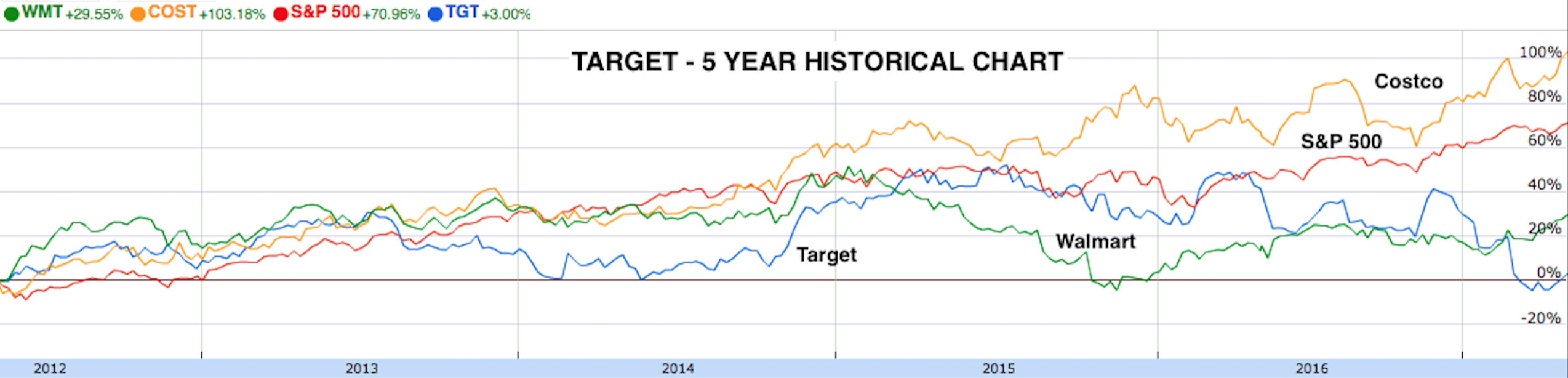 Target 5 Year History