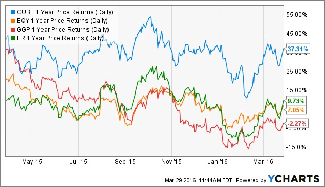 REIT share price performance