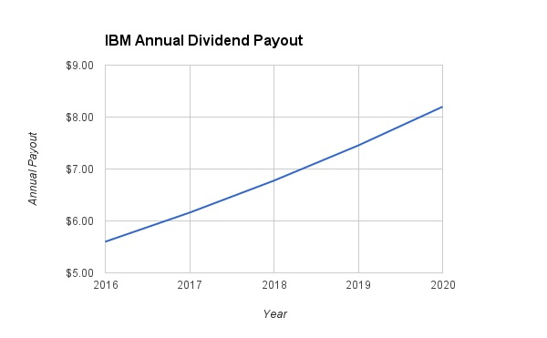 IBM Dividend Growth