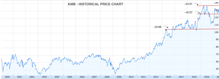 Kimberly Clark Historical Price Chart