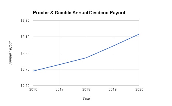 Procter and Gamble Dividend Growth