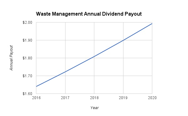 Waste Management Dividend Growth