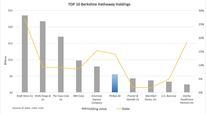 TOP 10 Berkshire Hathaway Holdings