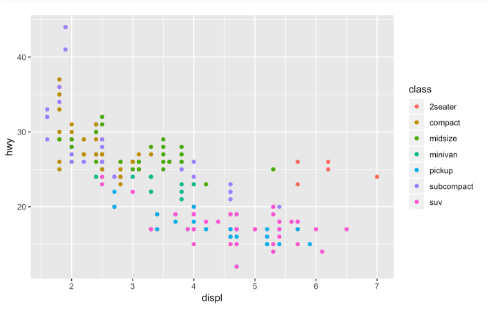R data visualization - ggplot2