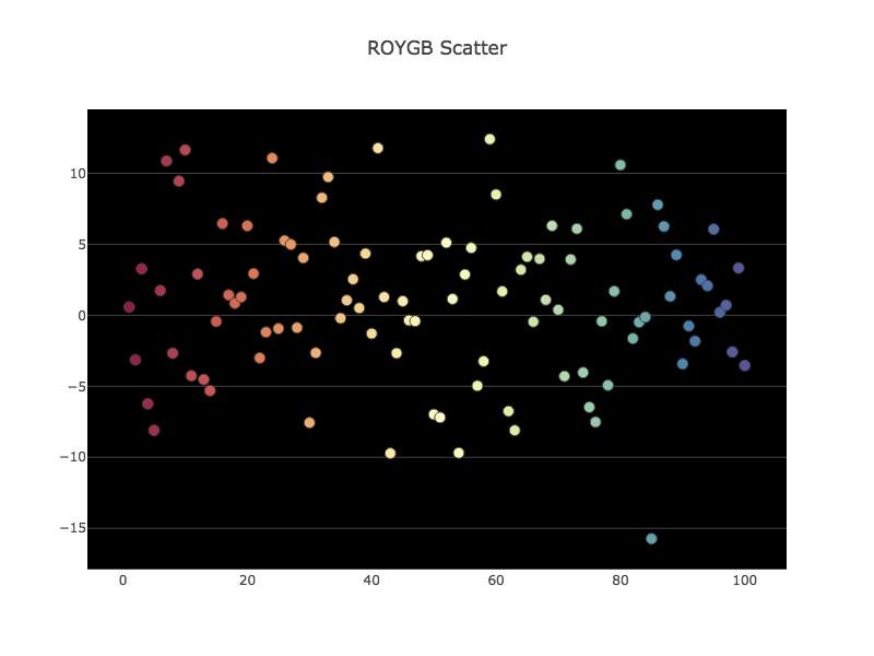 R data visualization - rColorBrewer