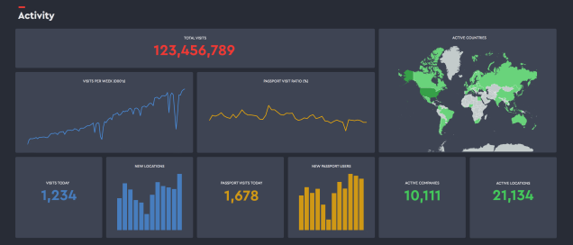 4 Design Tips For Tv Ready Dashboards