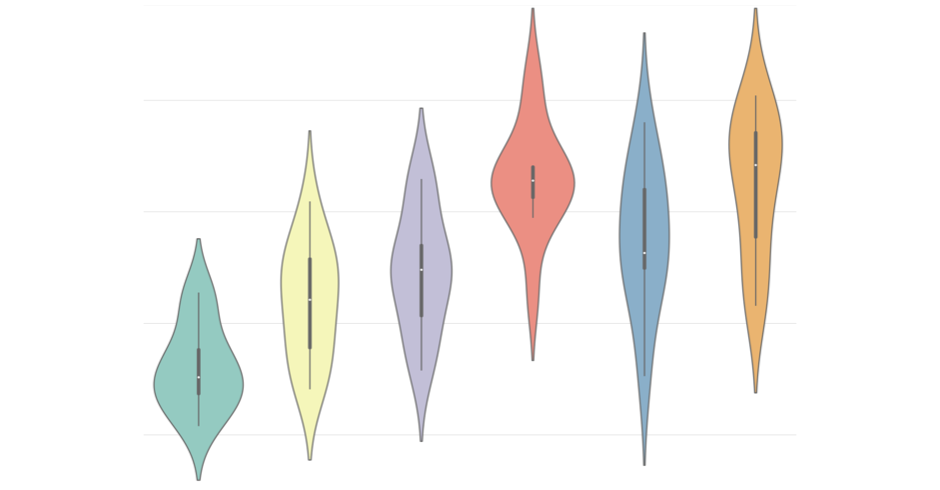 Violin Plots 101: Visualizing Distribution and Probability