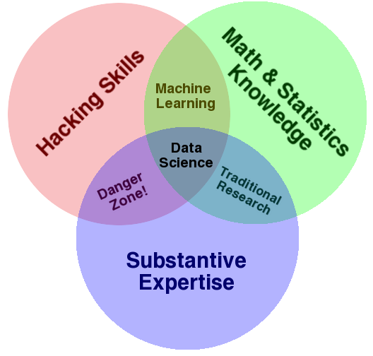 the-data-science-venn-diagram