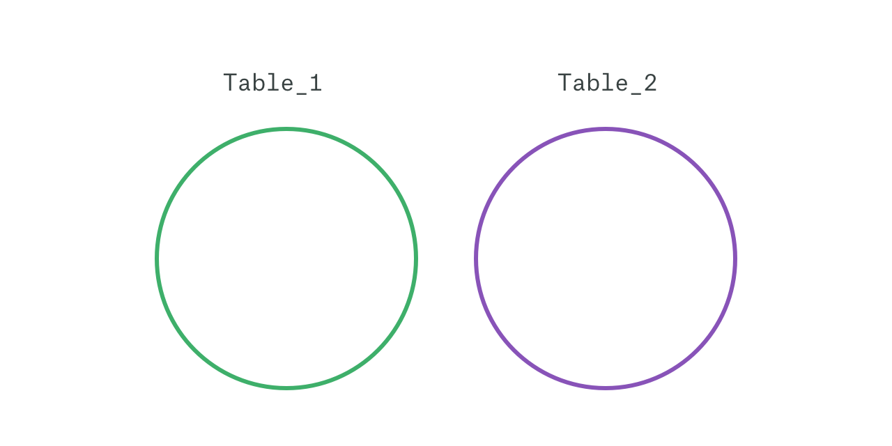 Both tables