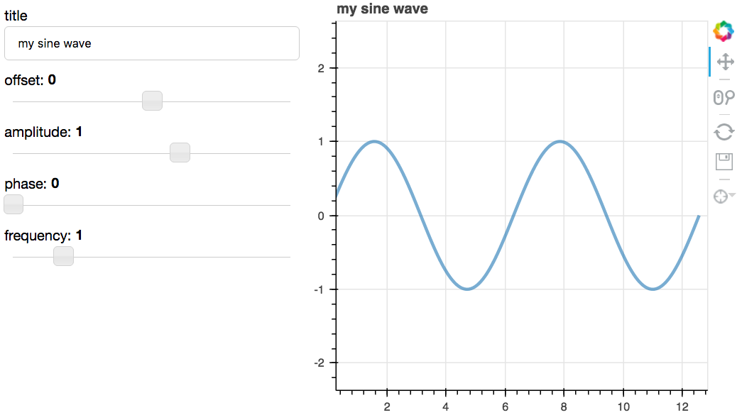 5 Python Libraries for Creating Interactive Plots