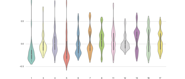 10 Useful Python Data Visualization Libraries for Any Discipline