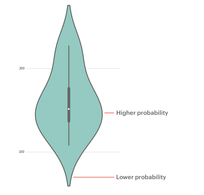 Violin plot probabily distribution