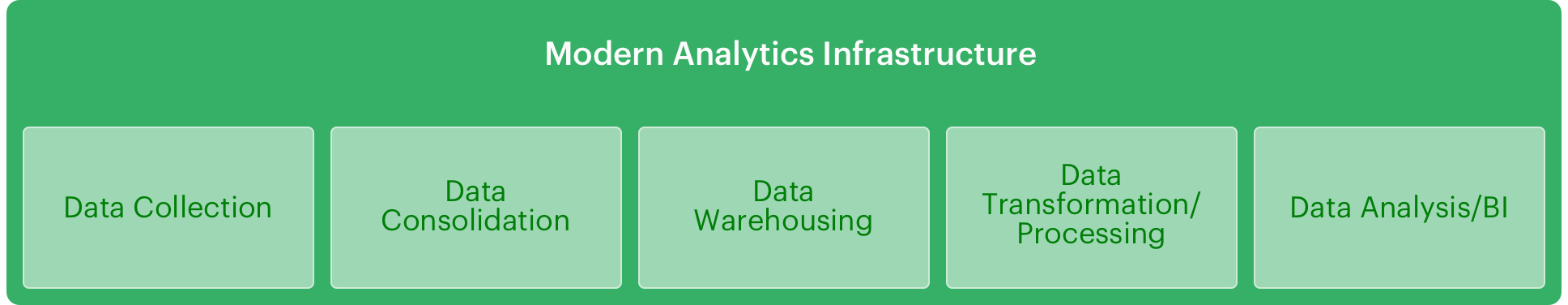 Modern Analytics Infrastructure