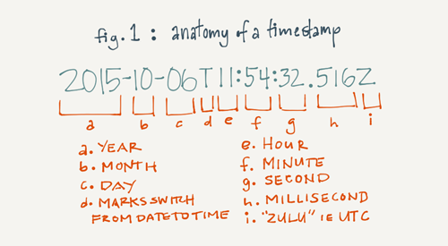 Anatomy of a Timestamp
