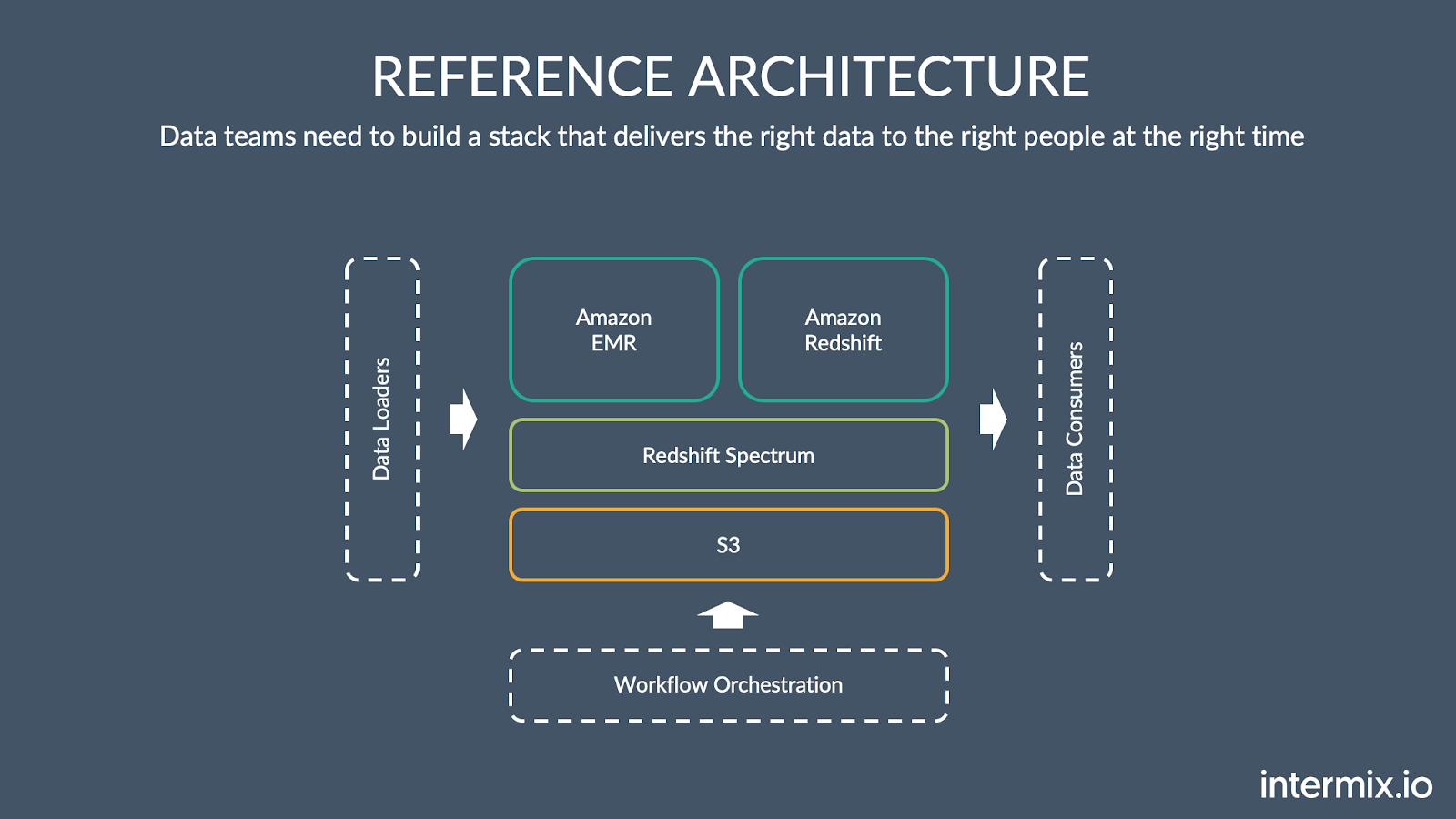 Amazon Redshift Data Lake Reference Architecture intermix.io
