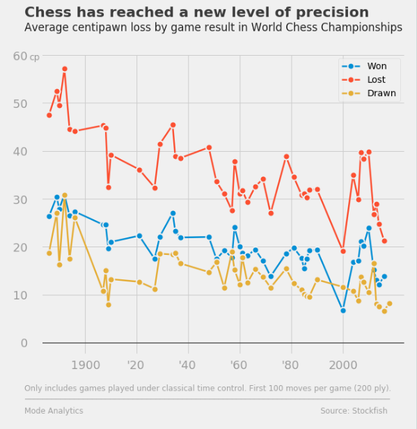 Chess has reached a new level of precision