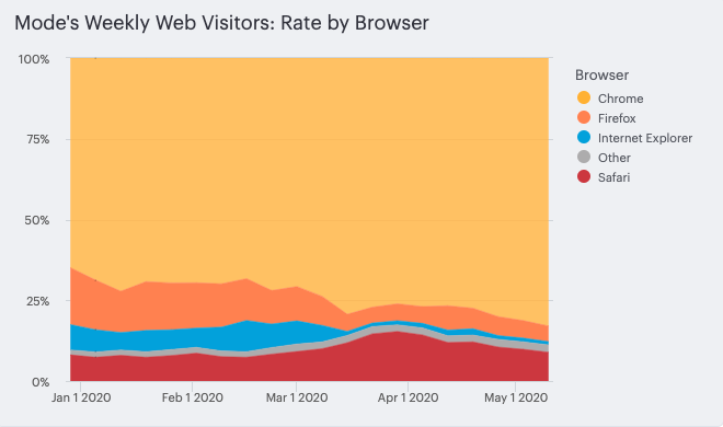 all browser rate