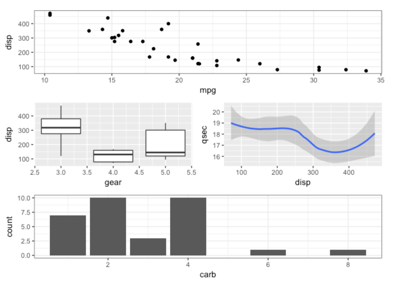 12 Extensions to ggplot2 for More Powerful R Visualizations