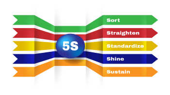 What the 5S Methodology Is Really All About