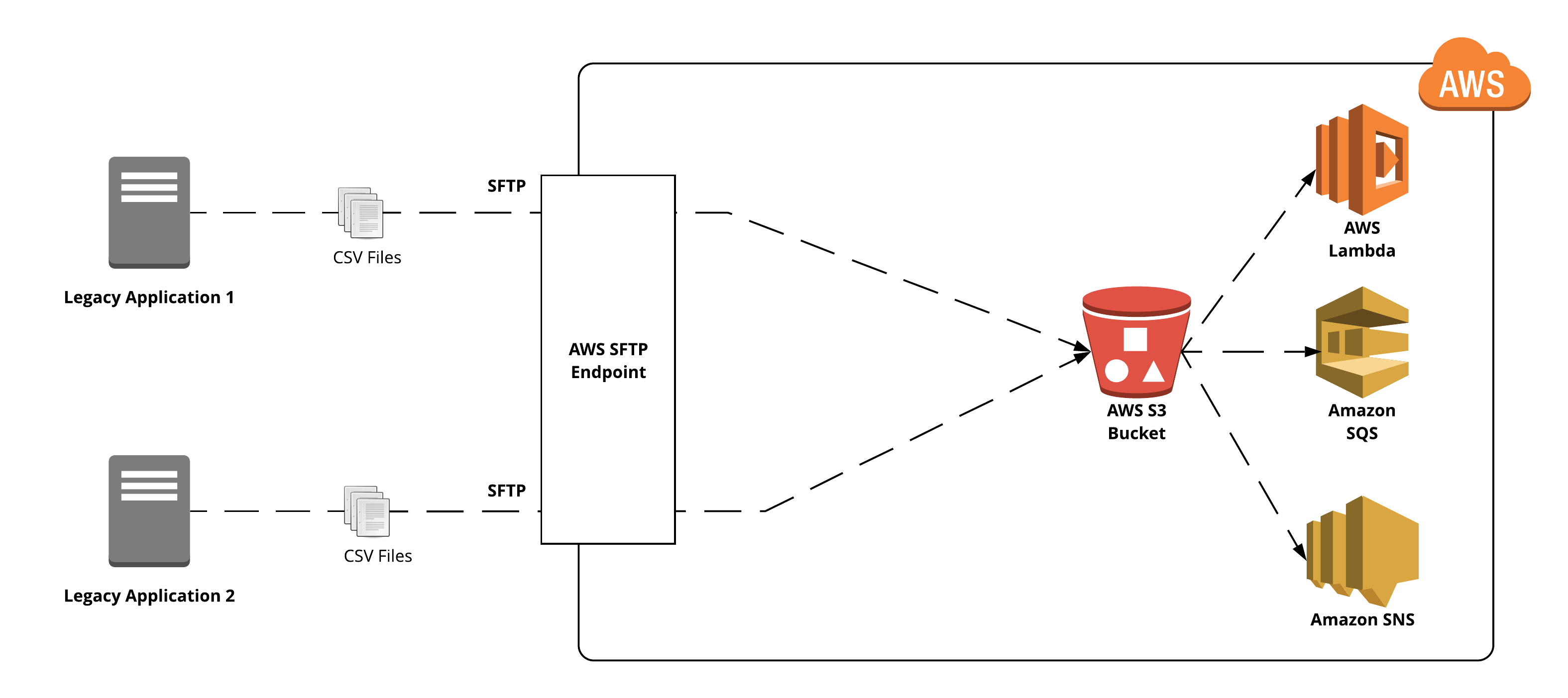 Integration With Third-Party Systems Using AWS Transfer for SFTP