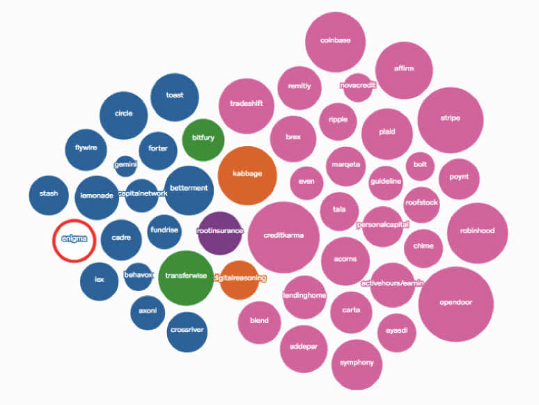 Colorful circles of varying sizes with company names of the Fintech 50 list inside of each of them. Enigma's circle is highlighted with a bright red ring and appears on the right side of the cluster of colorful circles.