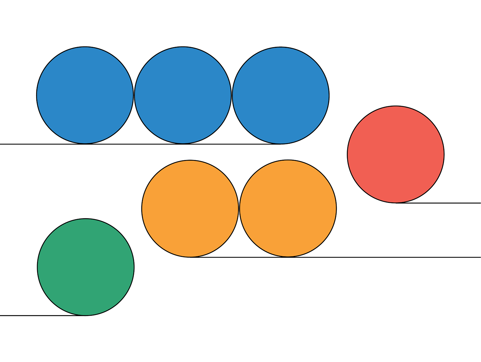An abstract image featuring brightly colored circles each with a line running under the circles and curving around the edge of the innermost circle. There are three blue circles at the top of the image, there is one red circle on the right side, there are two orange circles in the center under the blue circles and there is one green circle below the blue and orange circles to the left.