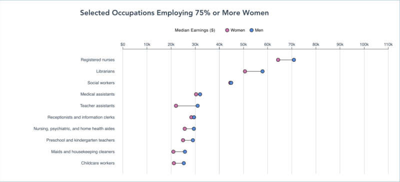 Graph showing selected occupations employing 75% or more women than men. In every occupation listed, men on average made higher earnings than women on average in the same roll.