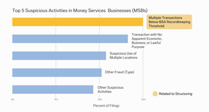 A bar graph illustrating the top five suspicious activities in money services businesses.  The top five, in order, are 1) Multiple transactions below BSA recordkeeping threshold, 2) Transaction with no apparent economic, business, or lawful purpose, 3) Suspicious use of multiple locations, 4) Other fraud, and 5) Other suspicious activities.