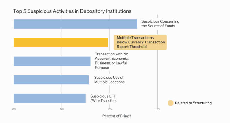 A bar graph illustrating the top five suspicious activities in depository institutions.  The top five, in order, are 1) Suspicious concerning the source of funds, 2) Multiple transactions below currency transaction report threshold, 3) Transaction with no apparent economic, business, or lawful purpose, 4) Suspicious use of multiple locations, and 5) Suspicious EFT/wire transfers.