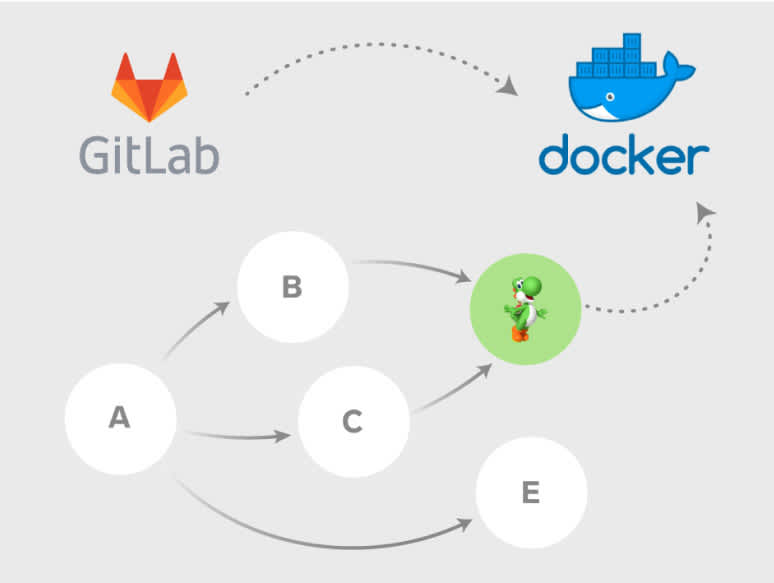 An image demonstrating a workflow moving from Gitlab to Docker.