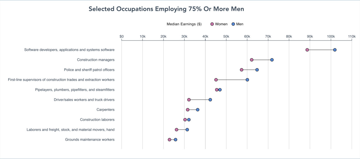 Graph showing selected occupations employing 75% or more men than women. In all selected occupations men on average made higher earnings than women on average.
