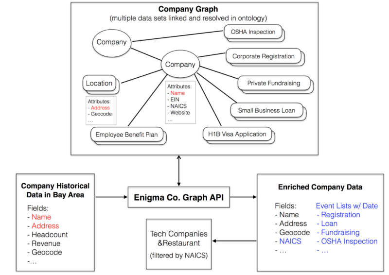 company graph showing multiple data sets linked and resolved in ontology. A visualization of the Enigma company graph API gathering data.