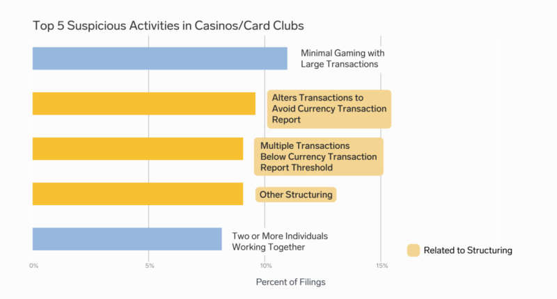 A bar graph illustrating the top five suspicious activities in casinos/card clubs.  The top five, in order, are 1) Minimal gaming with large transactions, 2) Alters transactions to avoid currency transaction report, 3) Multiple transactions below currency transaction report threshold, 4) Other structuring, and 5) Two or more individuals working together.