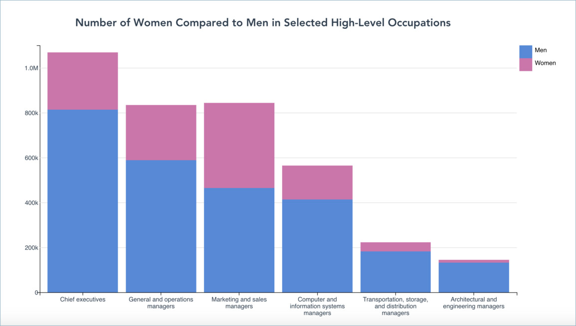 Graph showing number of women compared to men in selected high-level occupations. There are consistently fewer women in high-level occupations listed on the graph than there are men. Occupations include chief executives, as well as operations, marketing, computer, transportation, and architectural managers.