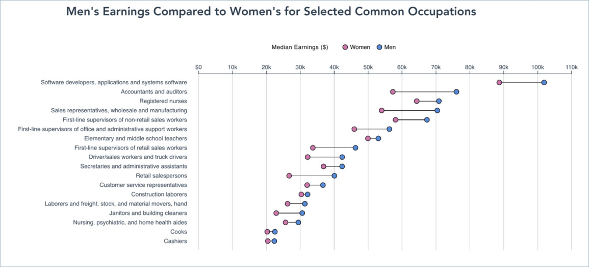 Graph comparing Men's earnings compared to Women's earnings for selected common occupations. The graph shows that in every occupation, women on average made less money compared to men on average. Occupations range from software developers to nurses to cooks to cashiers.