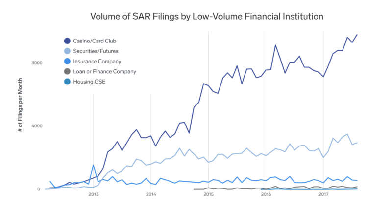 A graph showing the filings by low-volume financial institution