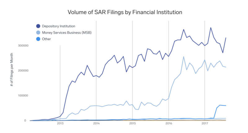 A graph showing the volume of SAR filings by financial institution