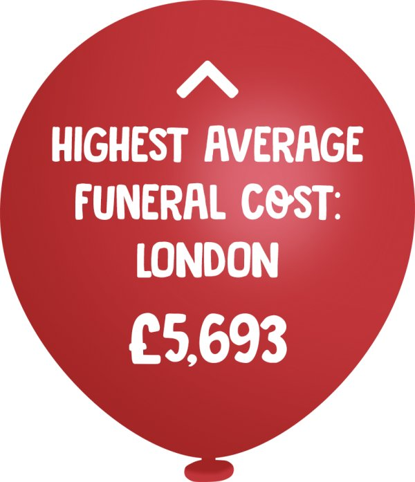 Highest average funeral cost balloon image