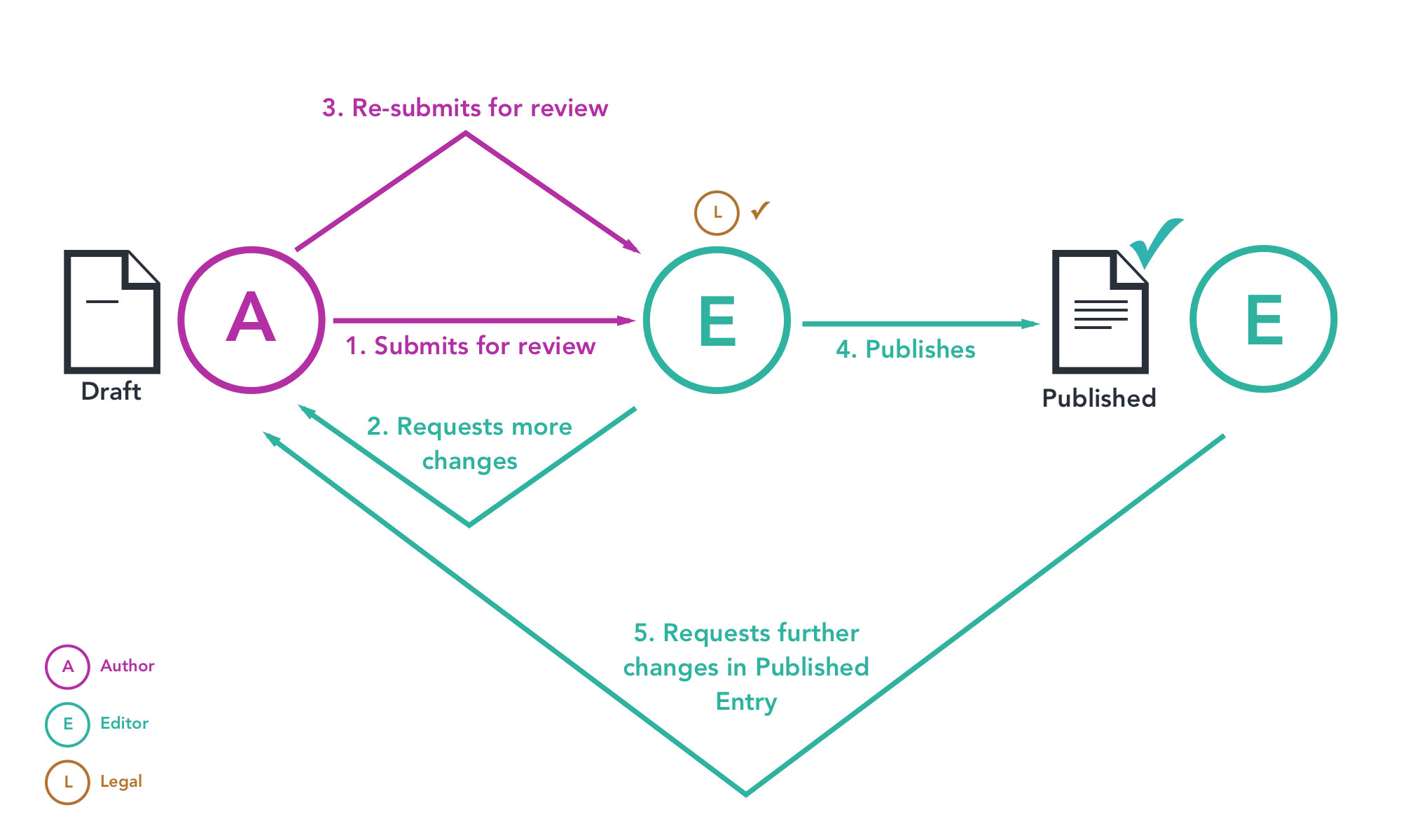 A New Way To Set Up Content Approval Workflows   Contentful