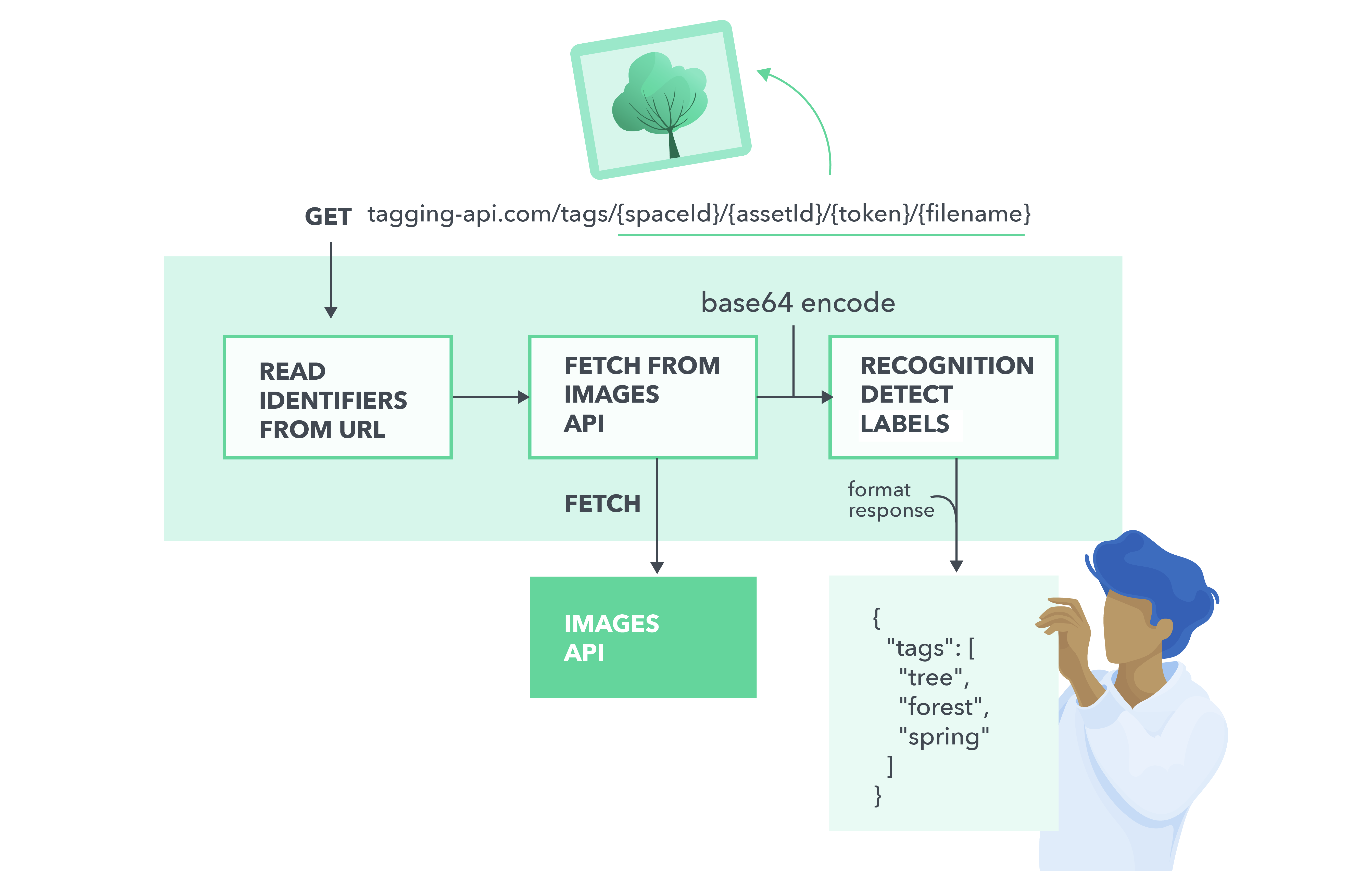 Flowchart describing how images get tagged by AI image tagging api