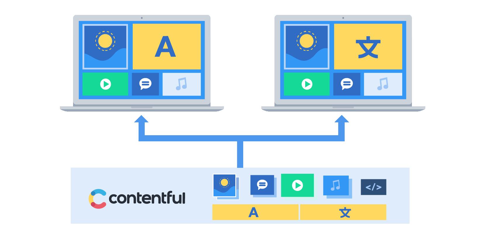 Digital transformation diagram
