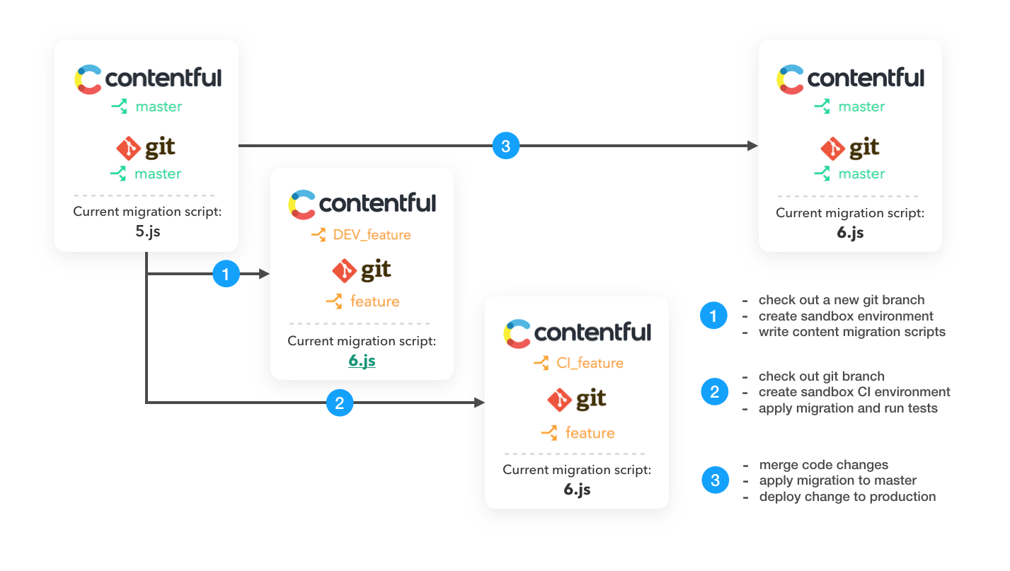 Contentful and continuous delivery