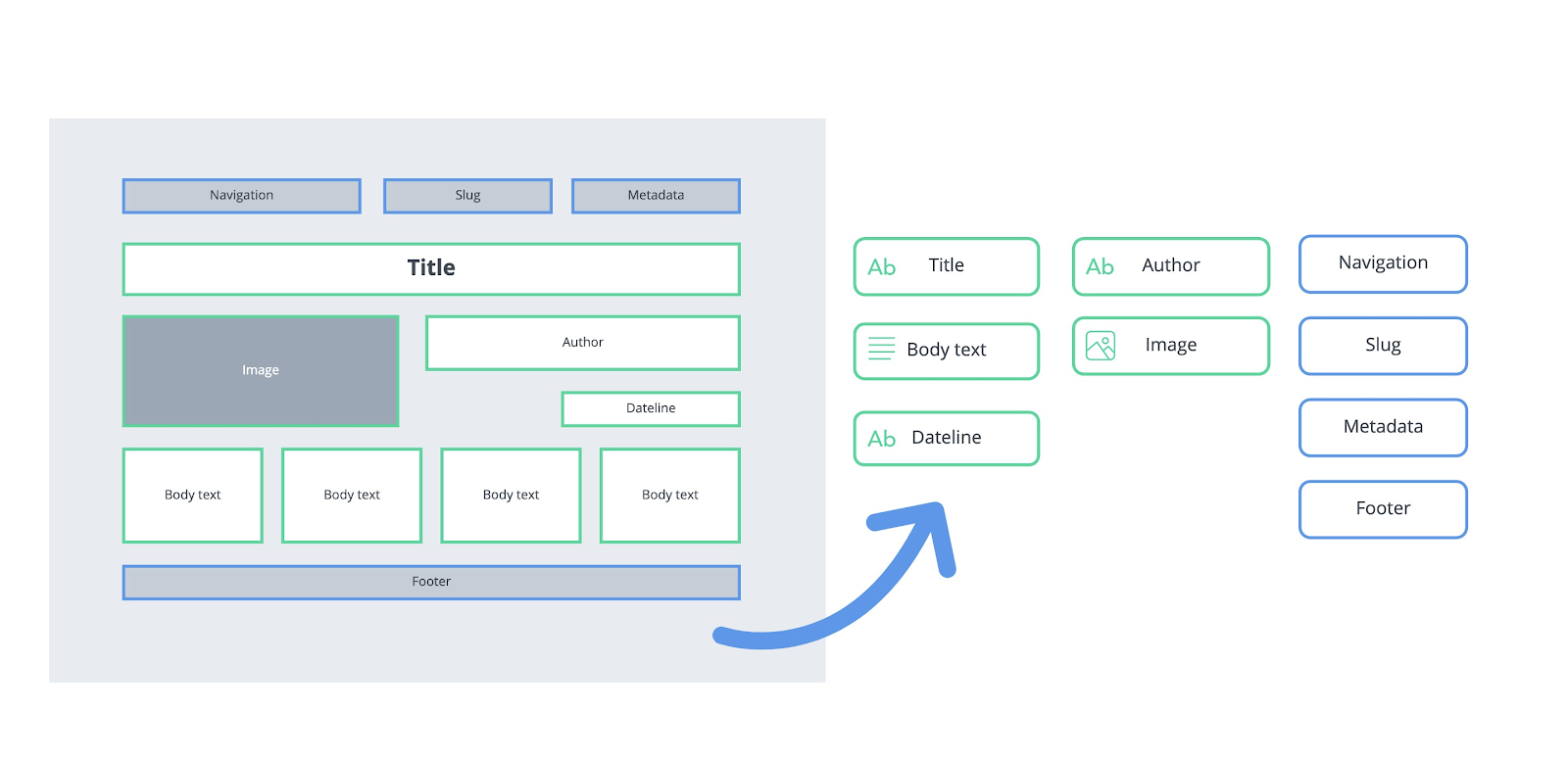 An image containing a breakdown of content types that make up a page: title, body text, dateline, author, image, navigation, slug, metadata, footer.