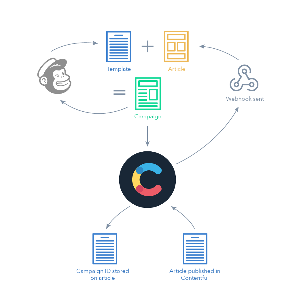 Email campaign workflow with Contentful and MailChimp