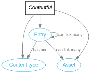 Graph explaining basic entities that make up our structured content