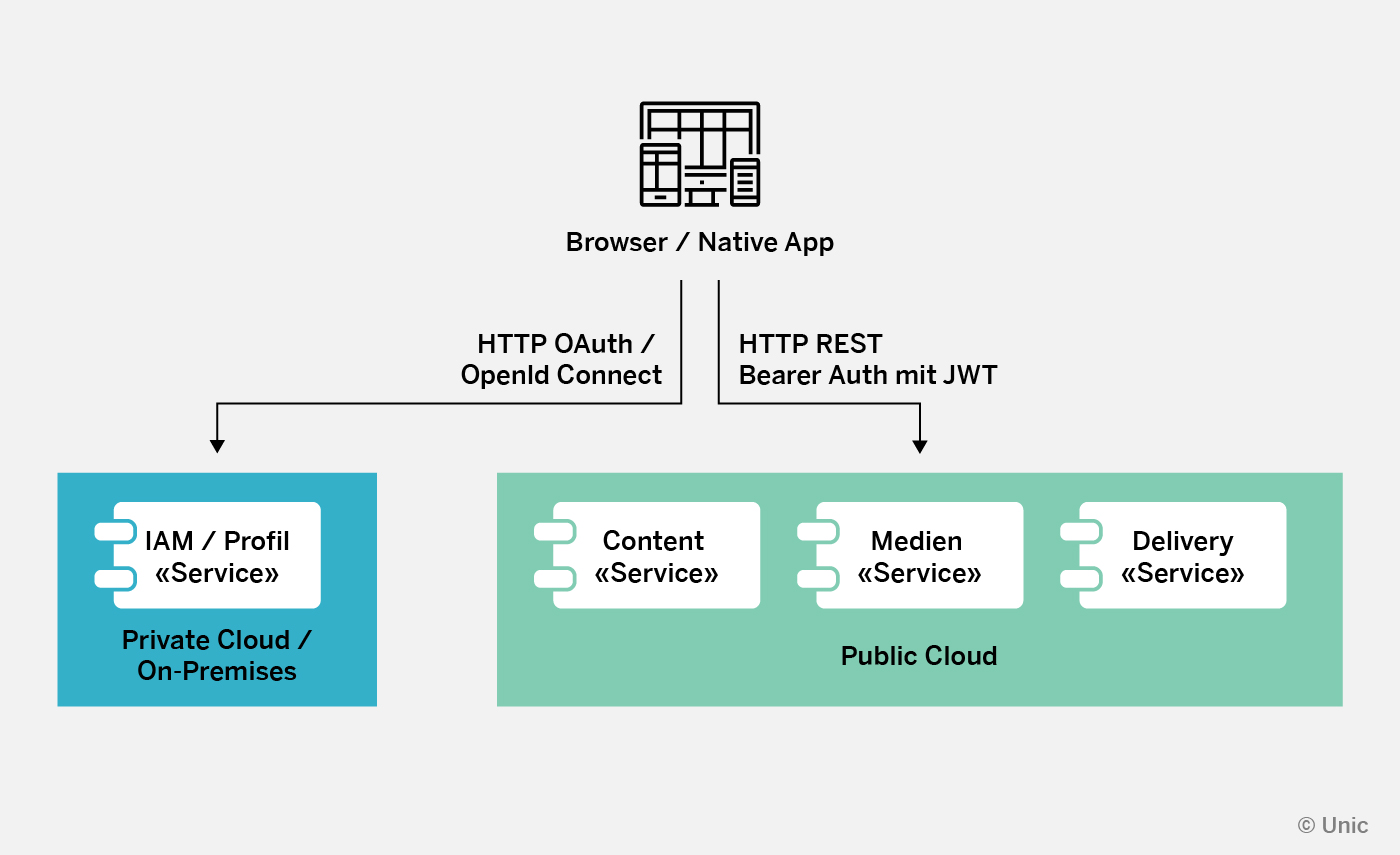 A graphic depicting separation of connecting from a browser/native app for different services by users - IAM/Profile services are sent to a private cloud while content, media and delivery service users are sent to the public cloud.